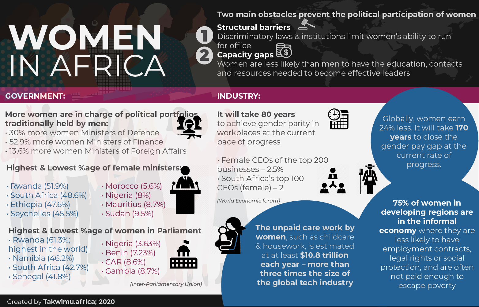 Women in Africa – Africa Practice